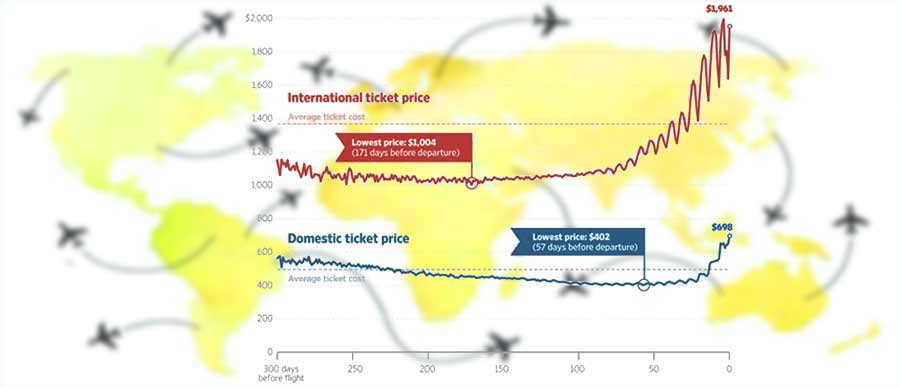 airline ticket buying head